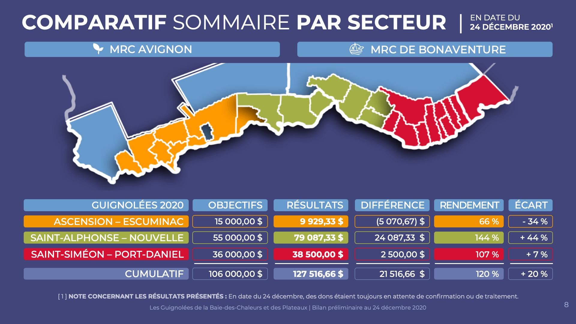 Comparatif sommaire par secteur | 24 décembre 2020