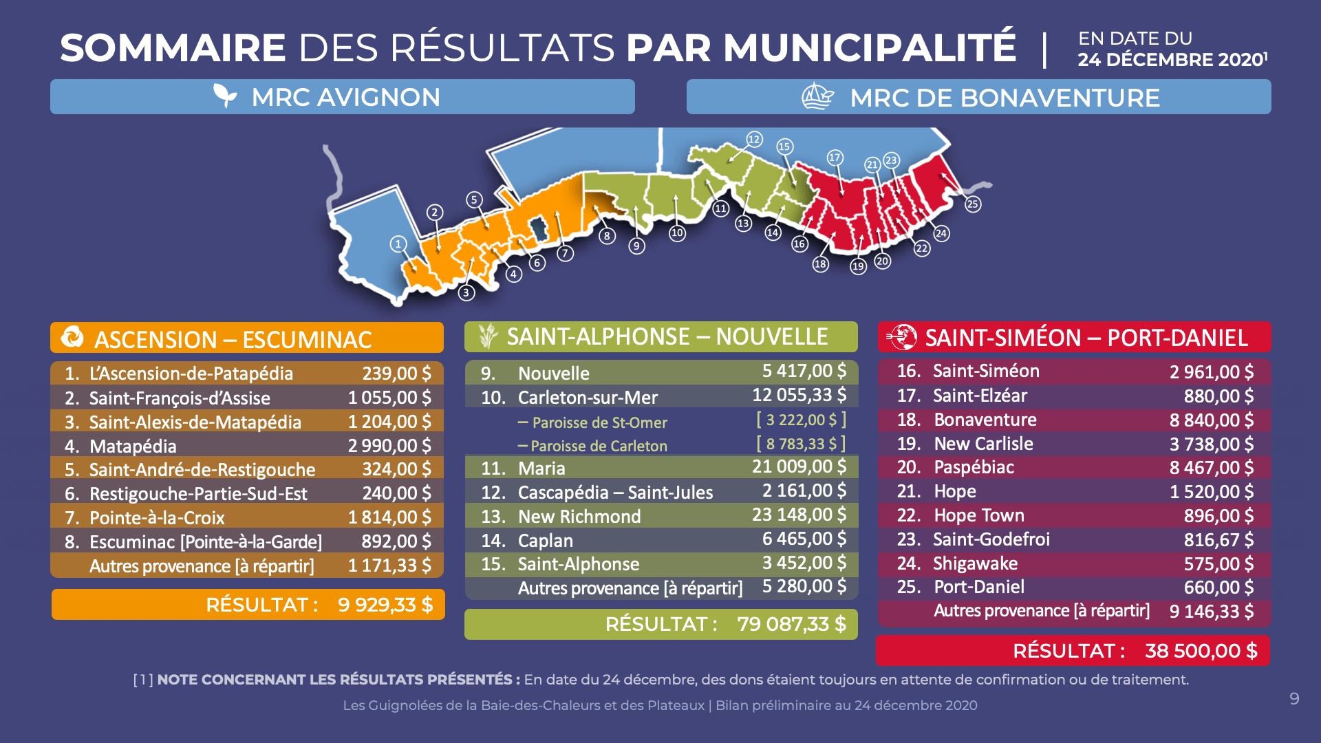 Comparatif des résultats par municipalité | 24 décembre 2020