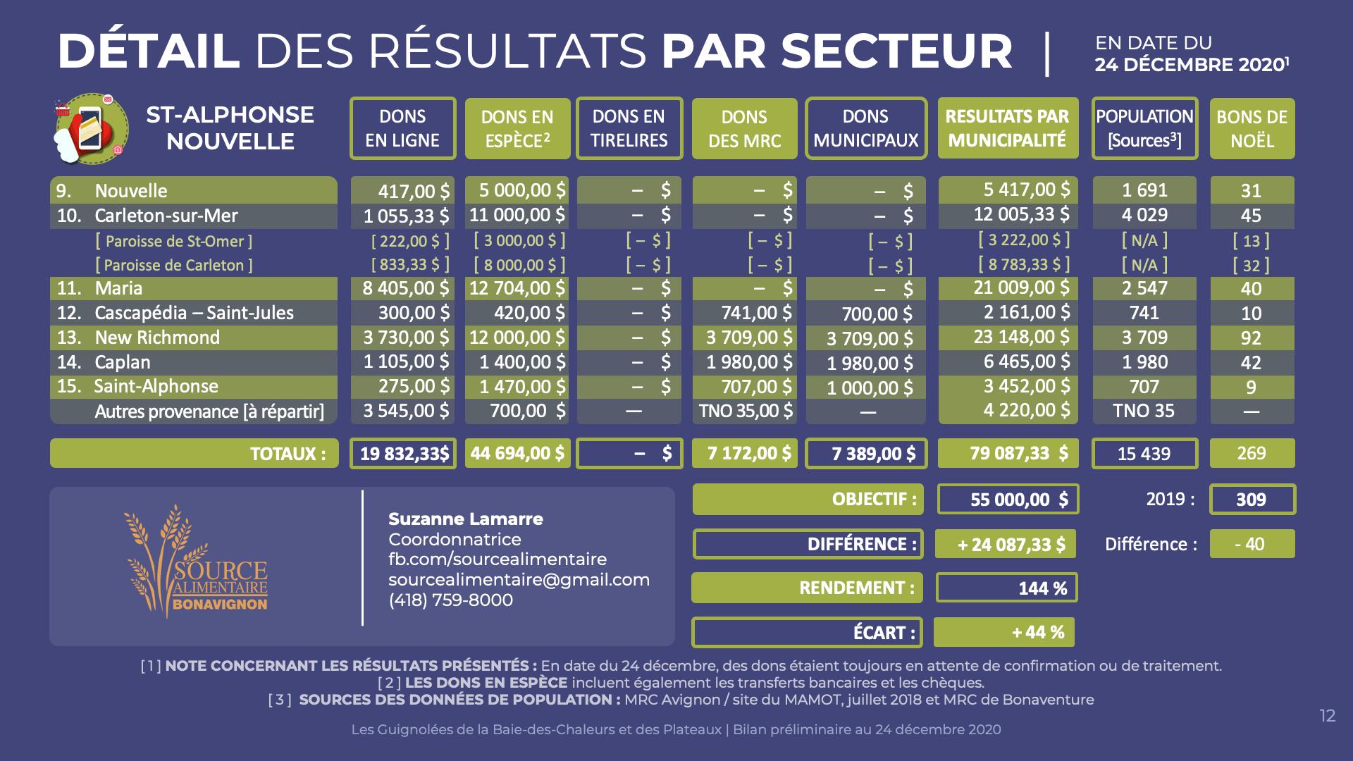 Détail Saint-Alphonse Nouvelle | 24 décembre 2020