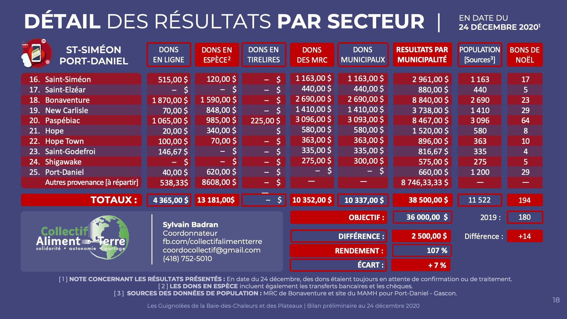 Détail Saint-Siméon Port-Daniel | 24 décembre 2020